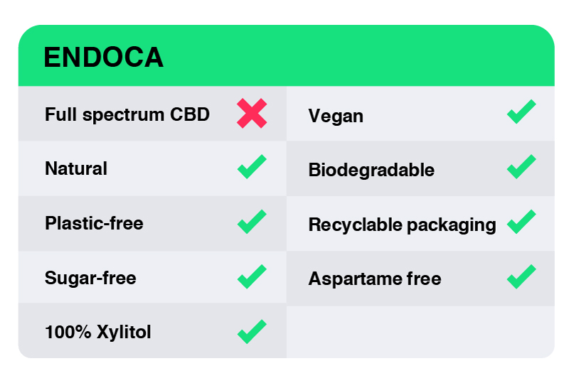 CBD Gum Review - Endoca