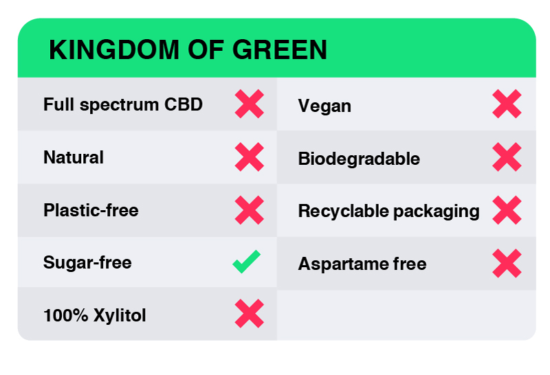 CBD Gum Review - Kingdom of Green